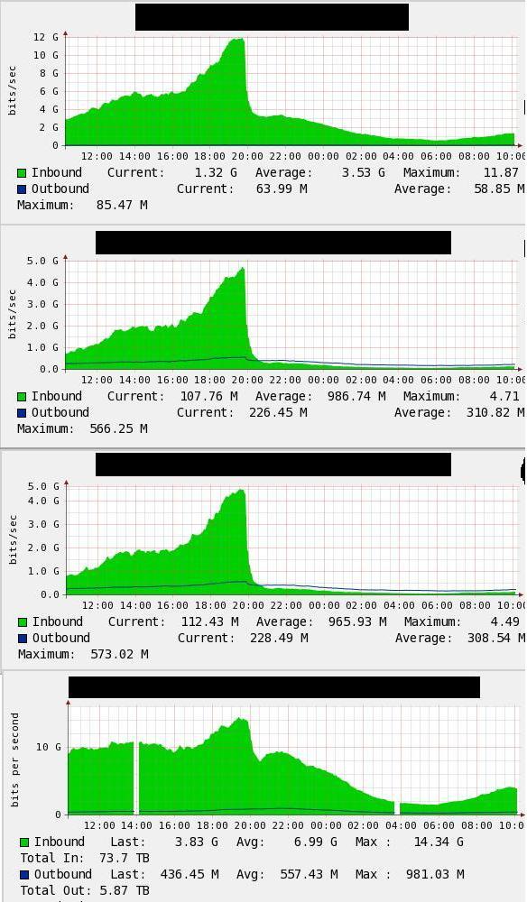 Baisse de traffic considérable après la fermeture de Megaupload